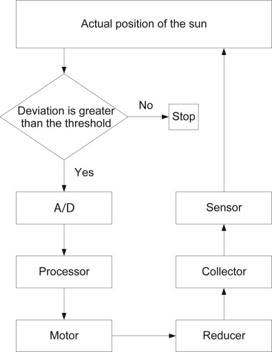 Closed Loop Control - an overview | ScienceDirect Topics