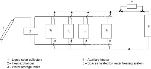 Active Solar Space Heating Sciencedirect