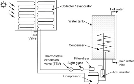 sign in to download full-size image  figure 9 3  schematic diagram of  indirect water heating
