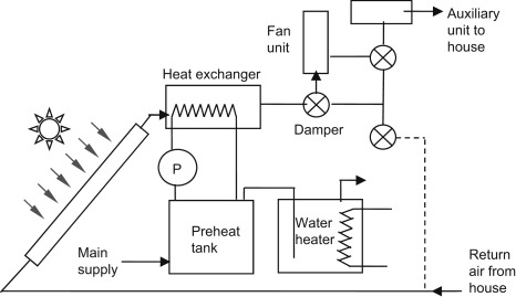 Solar Water Heating System - an overview | ScienceDirect Topics