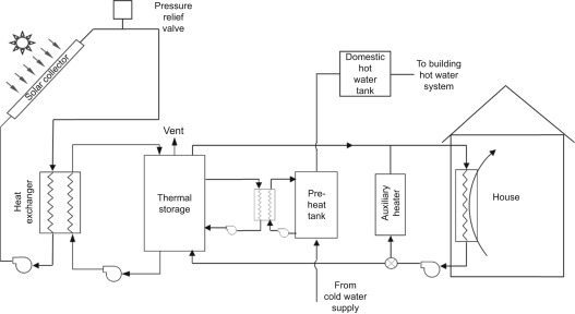 download full-size image  figure 9 6  schematic diagram of combined space  and water heating system