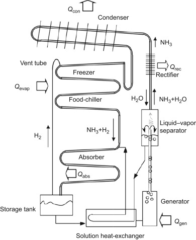 Schematic Of Refrigeration System Arrows Indicate Direction ... on
