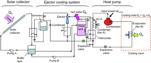 Other types of solar-powered cooling systems - ScienceDirect on cooling system troubleshooting, cooling system operation, cooling system parts, cooling system components diagram, cooling system maintenance, body schematic diagram, vehicle schematic diagram, transmission schematic diagram, cooling manifold diagram, troubleshooting schematic diagram, cooling system switch, cooling system exploded view, cooling system connections, cooling system flow diagram, heater schematic diagram,