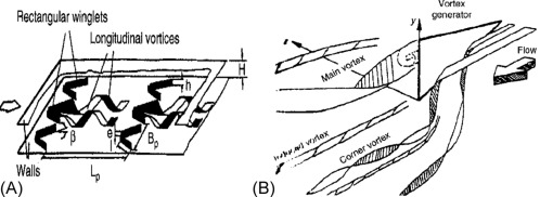 Vortex Generator - an overview | ScienceDirect Topics