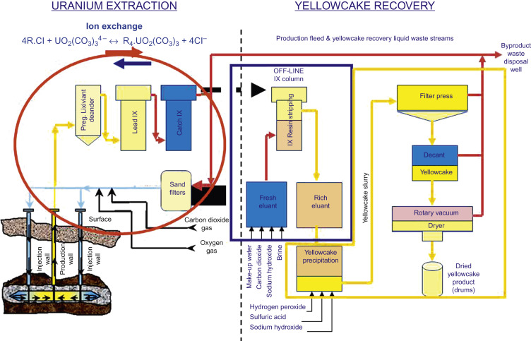 Introduction to uranium in situ recovery technology - ScienceDirect