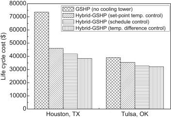 Hybrid ground-source heat pump systems - ScienceDirect