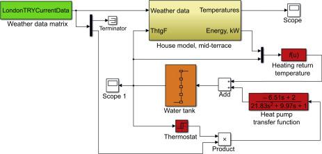 Heat pump modelling - ScienceDirect