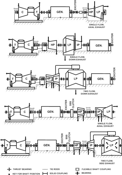Steam Turbines - an overview   ScienceDirect Topics