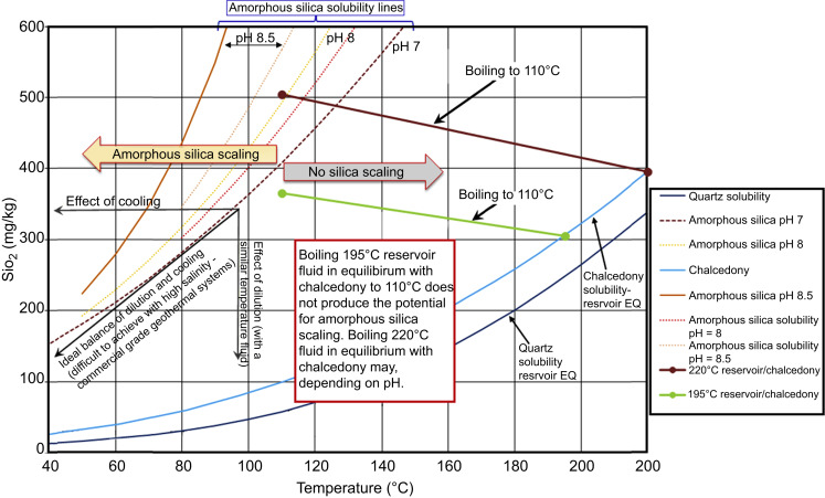 Dissolved Silica - an overview | ScienceDirect Topics
