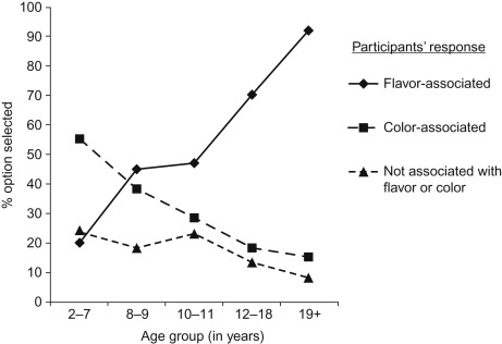 Food Color and Its Impact on Taste/Flavor Perception - ScienceDirect