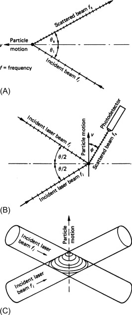 laser doppler anemometer - an overview | ScienceDirect Topics