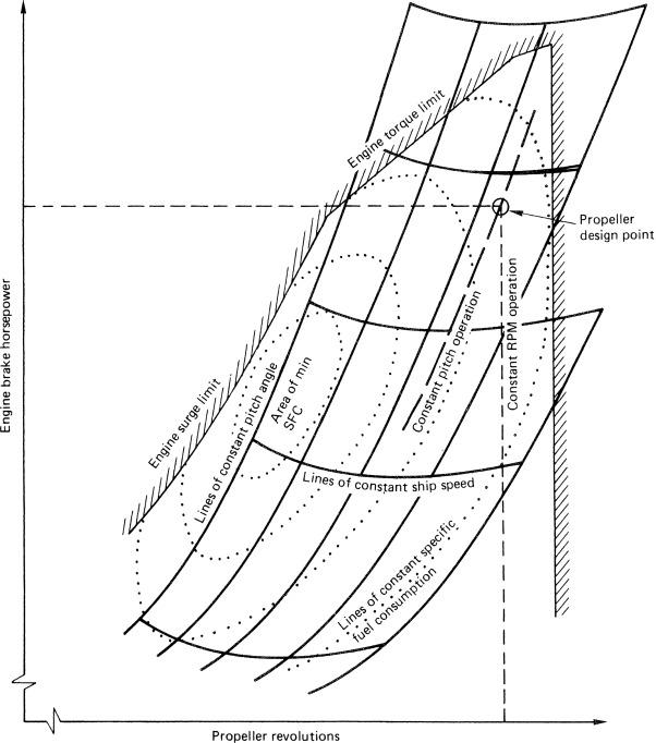 Propeller Design - an overview | ScienceDirect Topics