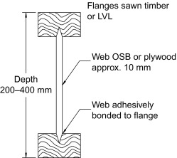 Sustainability of engineered wood products - ScienceDirect