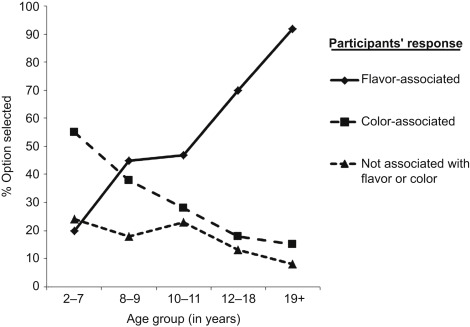 Graph highlighting the percentage of trials in which the participants\u0027 flavor discrimination response matched the color of the drink the actual flavor of ...