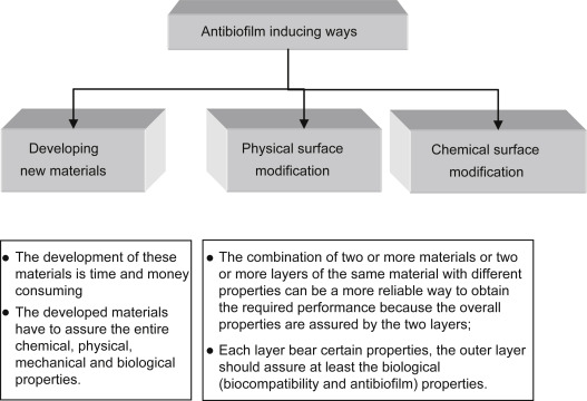 Antibiofilm - an overview | ScienceDirect Topics