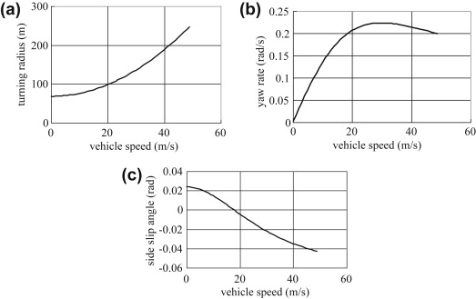 Characteristic Vehicle - an overview | ScienceDirect Topics