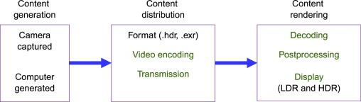 HDR Image and Video Quality Prediction - ScienceDirect
