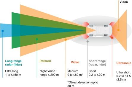 Radar Sensor - an overview | ScienceDirect Topics