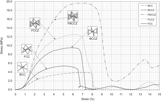Mechanical Properties Of Ti6al4v And Alsi12mg Lattice Structures