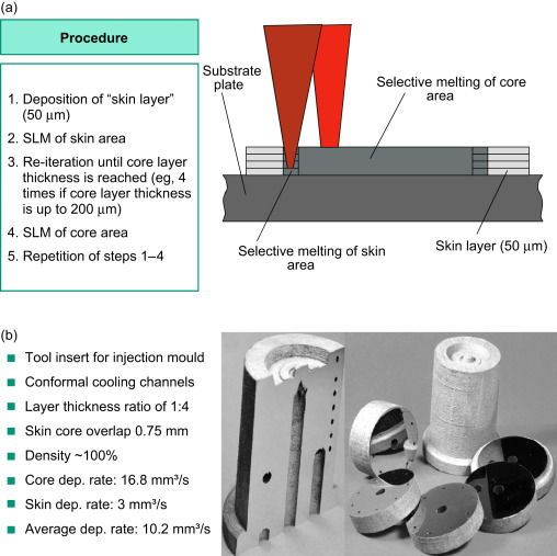 selective laser melting an overview sciencedirect topicssign in to download full size image