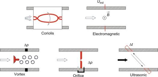 Coriolis Meter - an overview   ScienceDirect Topics