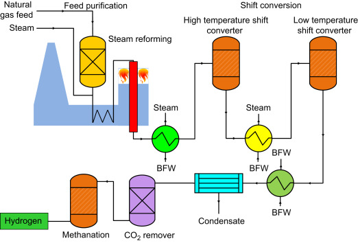 Natural Gas Steam Reforming - an overview | ScienceDirect Topics