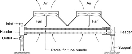 Air-Cooled Heat Exchangers - an overview | ScienceDirect Topics