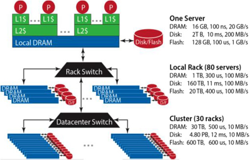 Key requirements for optical interconnects within data