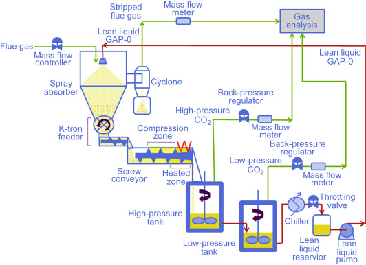 Aminosilicone systems for post-combustion CO2 capture - ScienceDirect