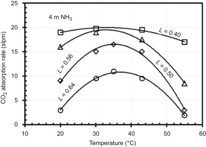 Mixed salt solutions for CO2 capture - ScienceDirect