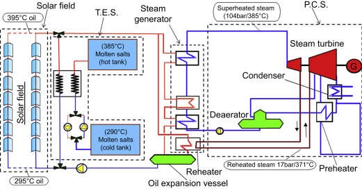 Thermal Oil - an overview | ScienceDirect Topics