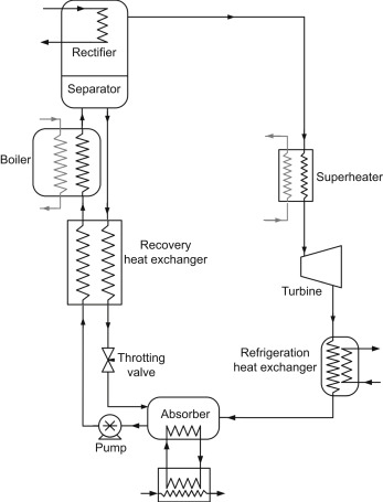 Supercritical Co2 And Other Advanced Power Cycles For Concentrating