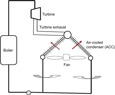 Mechanical Draft Cooling Tower - an overview | ScienceDirect