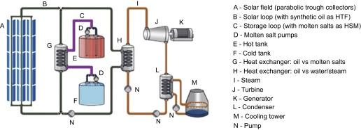 heat transfer fluid - an overview | ScienceDirect Topics
