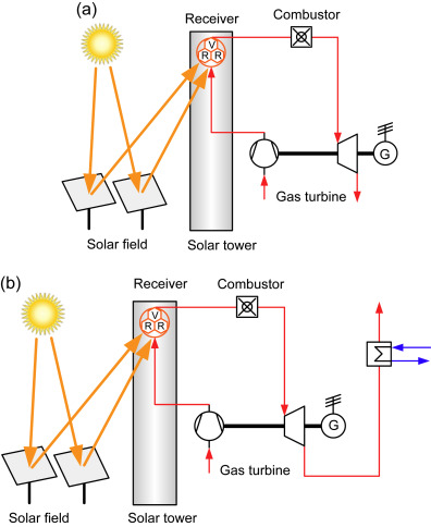 sign in to download full-size image  figure 16 5  scheme of solar gas  turbine cycles