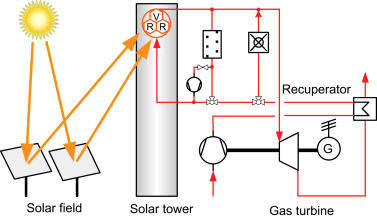 Amazing Solar Turbine An Overview Sciencedirect Topics Wiring Digital Resources Indicompassionincorg