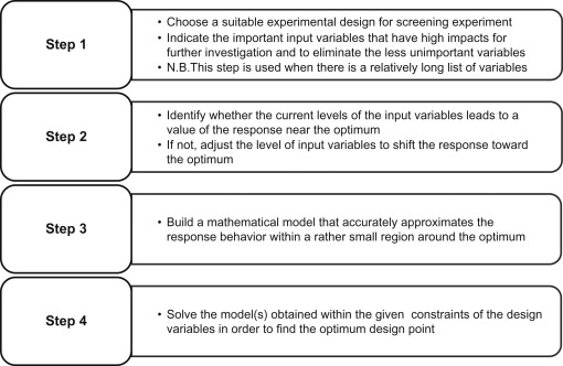 Response Surface Methodology An Overview Sciencedirect Topics
