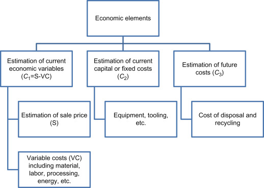 Material Selection Problem - an overview | ScienceDirect Topics