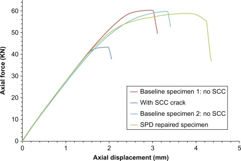 Applications of SPD to Enhance the Structural Integrity of Corroded