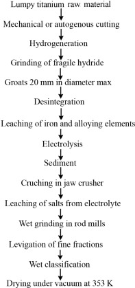 Anode Dissolution - an overview | ScienceDirect Topics