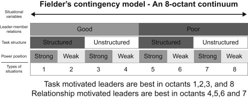 Contingency Theory - an overview   ScienceDirect Topics
