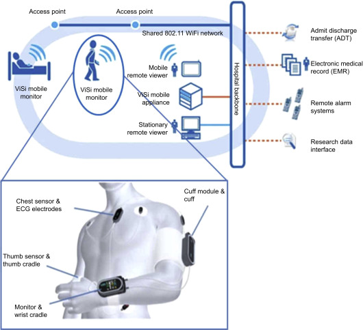 Wearable body sensor network for health care applications
