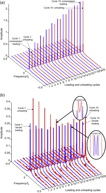 Displacement Plot - an overview | ScienceDirect Topics