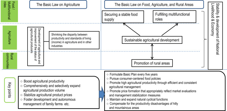 Agricultural Policy - an overview | ScienceDirect Topics