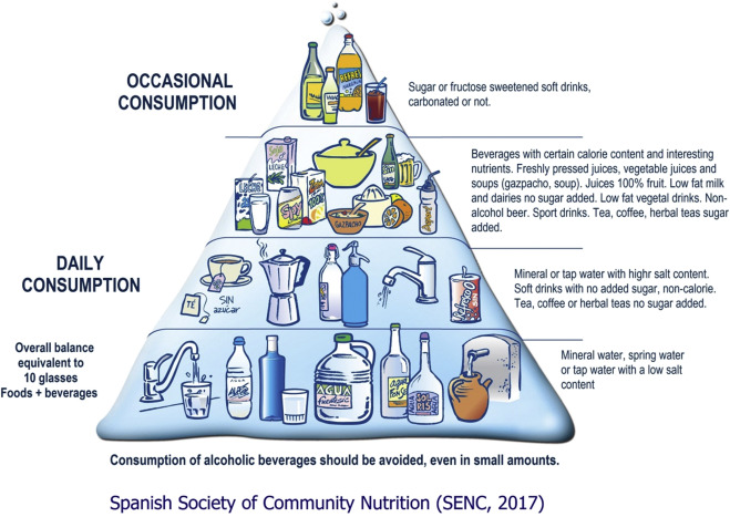 Healthy Eating An Overview Sciencedirect Topics