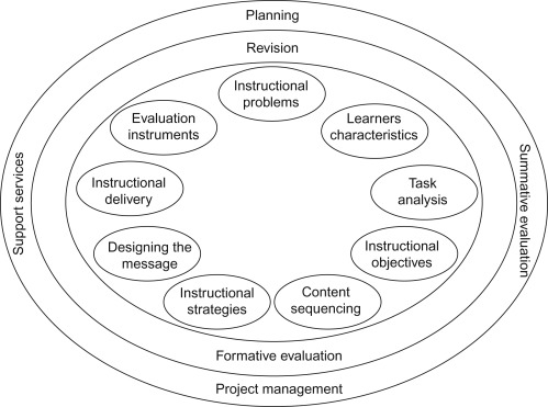 Designing Online Asynchronous Information Literacy Instruction Using The Addie Model Sciencedirect