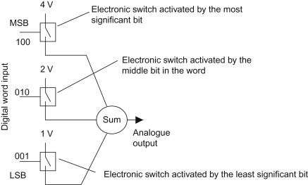 digital-to-analog converter - an overview | ScienceDirect Topics