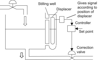 Flow Control Valve - an overview   ScienceDirect Topics on air vacuum valve schematic, one way valve schematic, air operated check valve, air flow control valves push, air release valve schematic, air flow damper control system, air valves types, hydraulic proportional valve schematic, hydraulic flow limiter schematic, air pressure relief valve schematic, air flow control valves mack, air valves 111817 sn13060667120270, air flow check valve, 4-way valve schematic, air bag valves, air foot valve schematic,