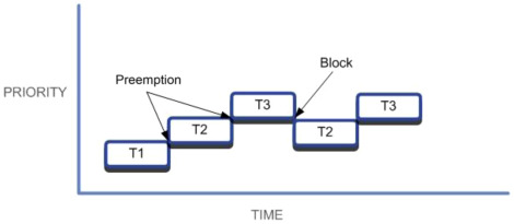 Preemptive Scheduling - an overview | ScienceDirect Topics