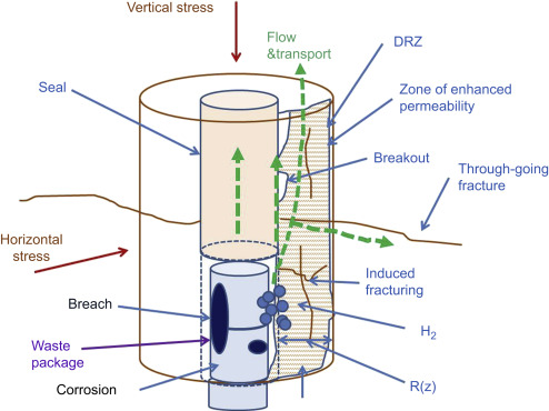 Deep borehole disposal of nuclear waste: US perspective